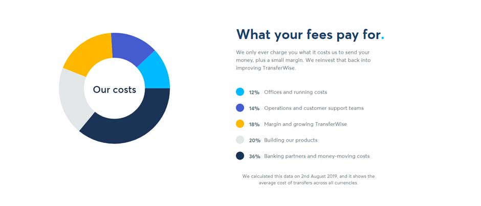 transferwise fees explained